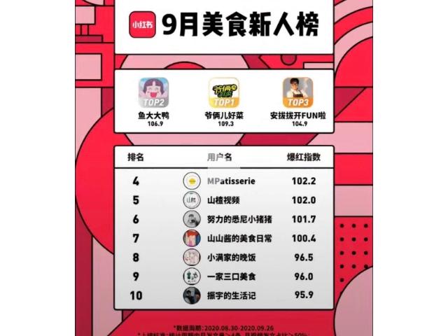안현민 셰프, 중국 SNS+E-커머스 매체인 샤오홍슈에서도 큰 인기